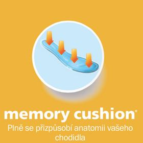 Memory cushion technologie